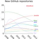 GitHub程序语言流行趋势