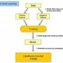 机器学习算法汇总:人工神经网络、深度学习及其它